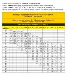 Таблица грузоподъемности автокрана LIEBHERR LTM 1070-4.1