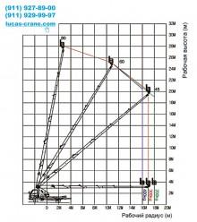 Технические характеристики установки 30 метров
