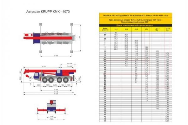 Характеристики автокрана KRUPP KMK 4070